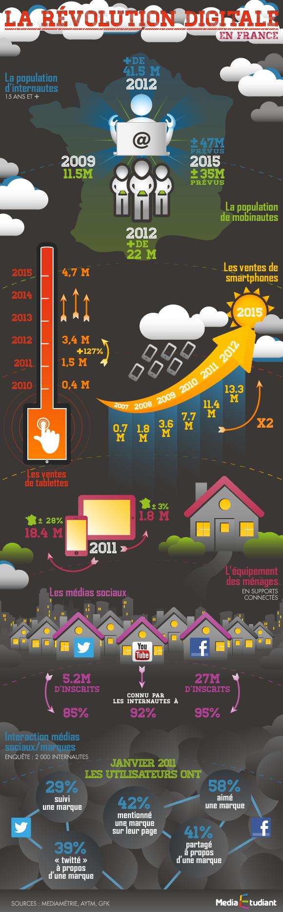 semaine_du_digital_infographies_revolutiondigitale_v2